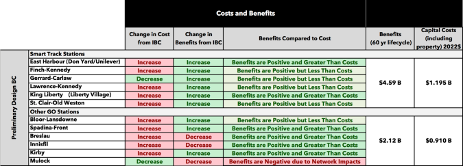 New Stations Cost Benefit Graphic