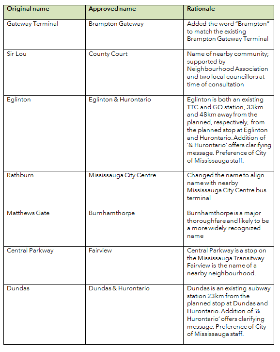 HuLRT Stop Changes Table