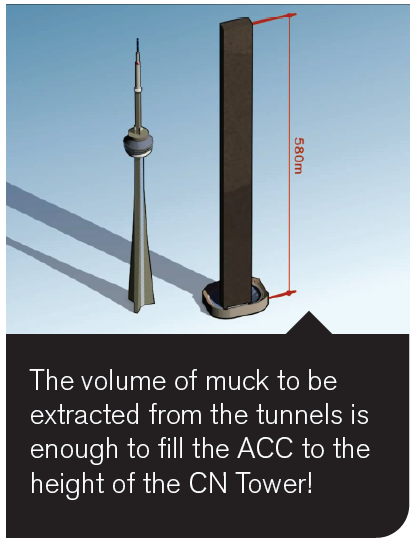 A graphic shows a stack of mud beside the CN Tower and points out the volume of muck to be extracted from the tunels is enough to fill the ACC to the height of the CN Tower.