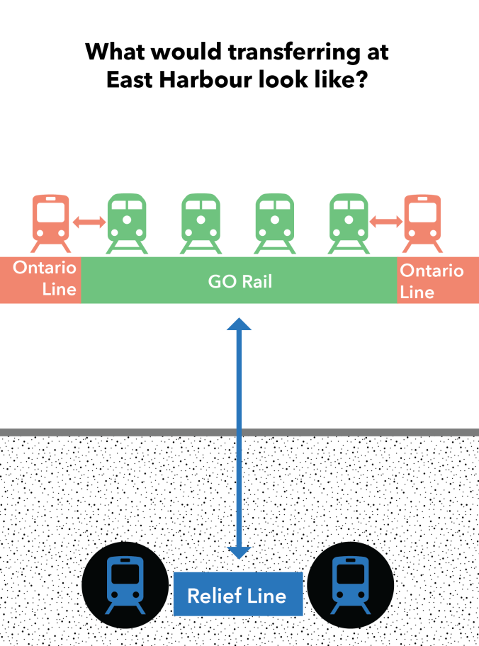 A graphic shows how the Ontario Line would line up with GO trains at East Harbour.