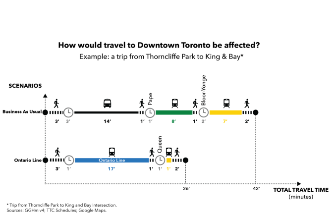 The graphic shows a trip from Thorncliffe Park to King and Bay would go from the current 42 minutes to 26 minutes using the Ontario Line.