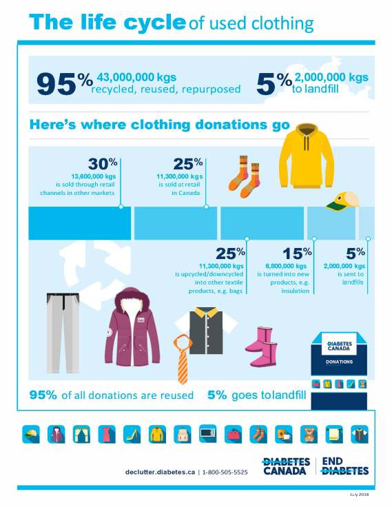 A graphic showing where all the clothes go.