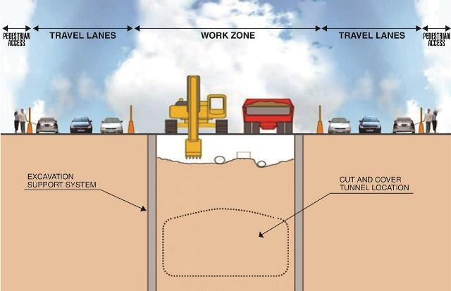The graphic shows the digging system used for Science Centre Station.