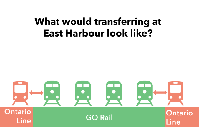 Graphic shows how platforms between GO Transit and the ONtario Line would be lined up, side by side.