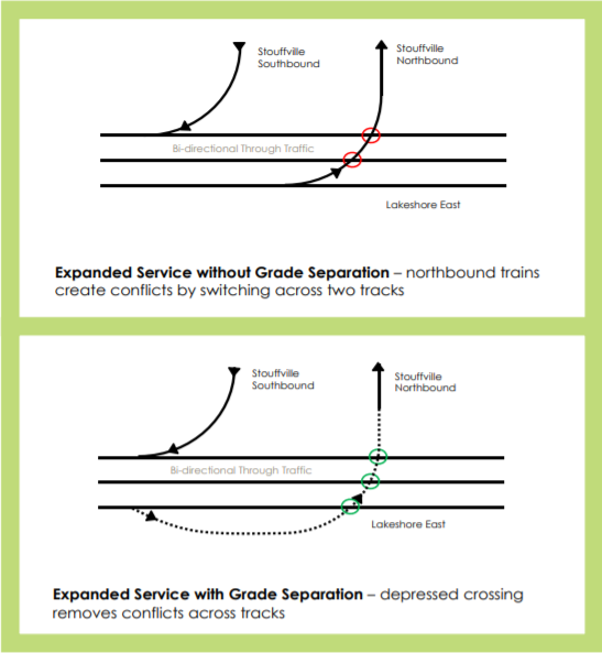 Image shows the difference between no grade separation and one with grade separation