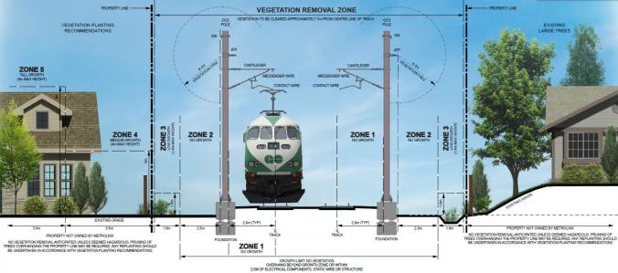 Image shows the different zones, reaching out from the rail lines.