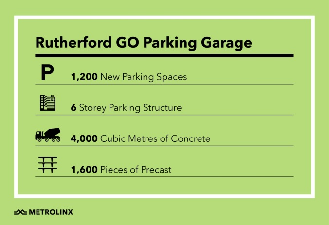 Image is a graphic that points out there will be 1,200 new parkig spaces, six story parking structure, 4,000 cubic metres of concrete and 1,600 pieces of precast.