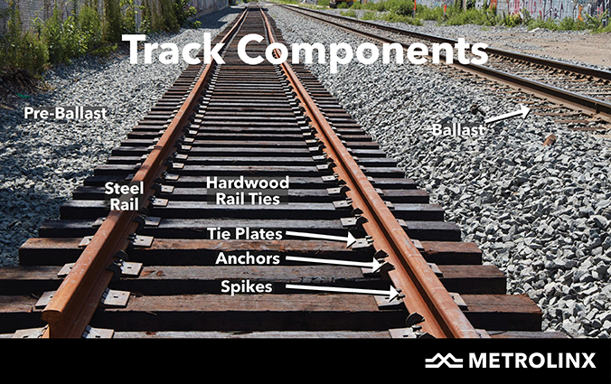 A closer look at the track components for the temporary diversion track, including the pre-ballast, steel rail, rail ties,