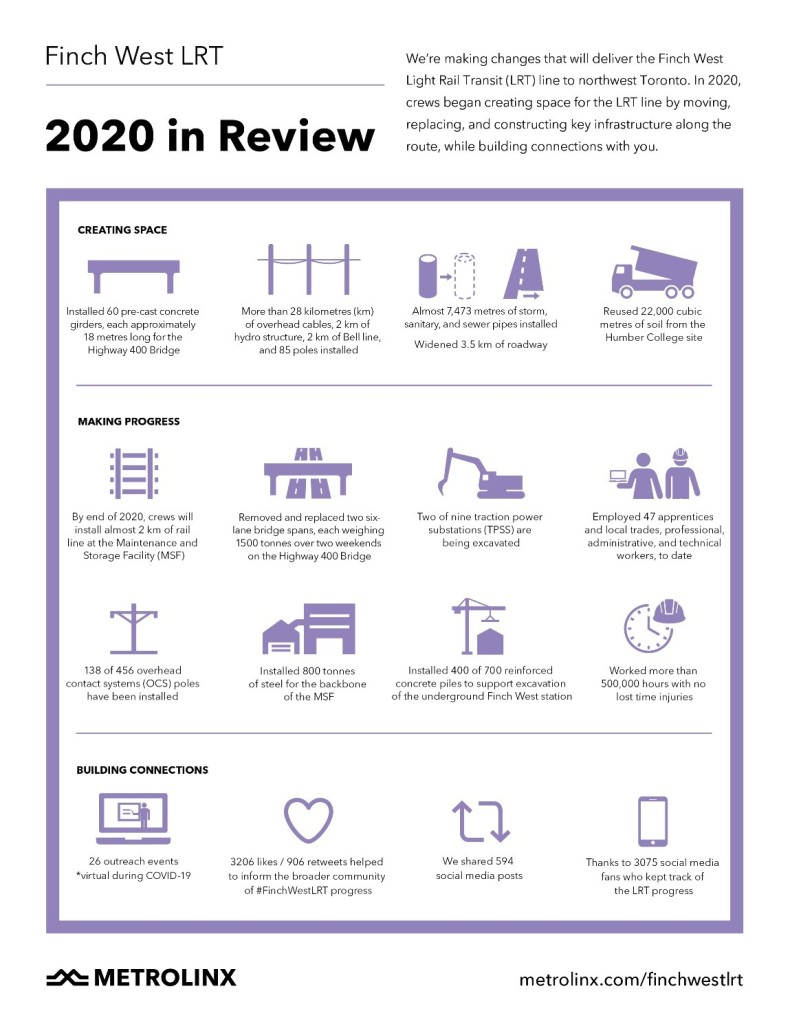 Image shows a graphic of 2020 in review.