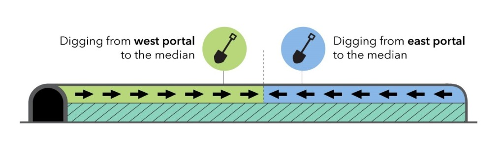 Image is a graphic showing how digging happens in the Highway 401 and 409 tunnel.